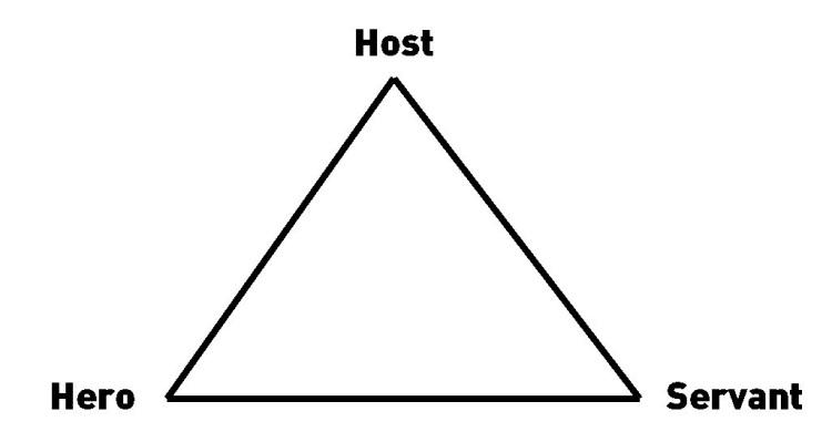 Hosttriangle